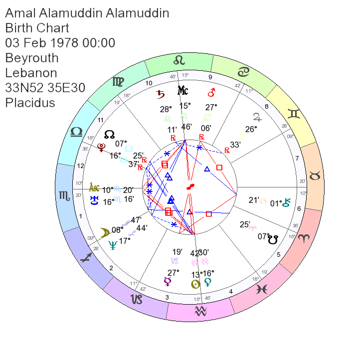 Birth Chart of Amal Alamuddin