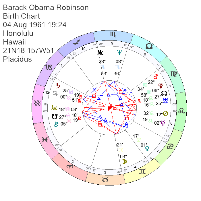 Barack Michelle Obama Astrology Birth Chart Marriage Compatibility