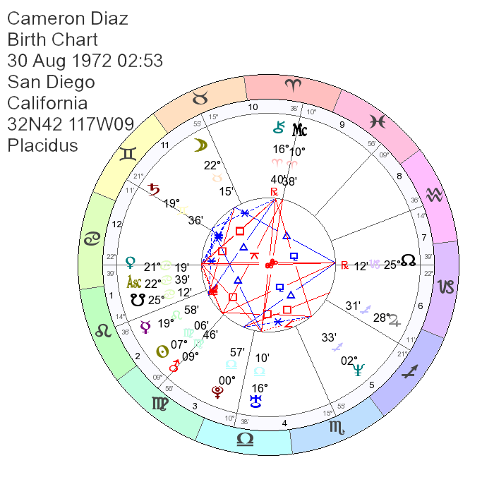 Cameron Diaz Astrology Natal Chart Reading