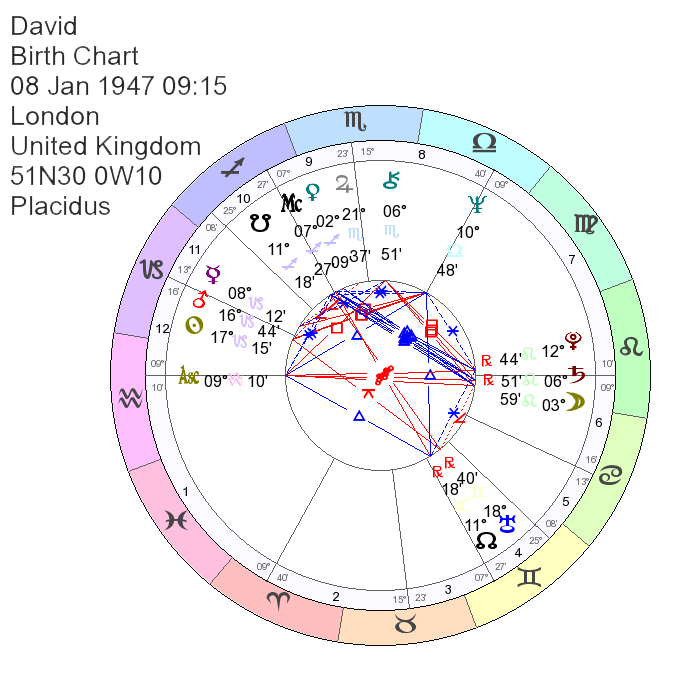 Birth Chart of David Bowie