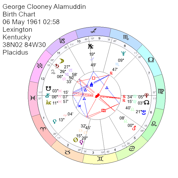 Birth Chart of George Clooney