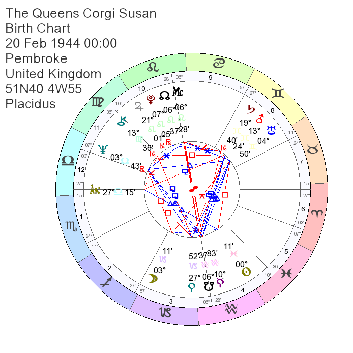 Birth Chart of The Queens Corgi Susan