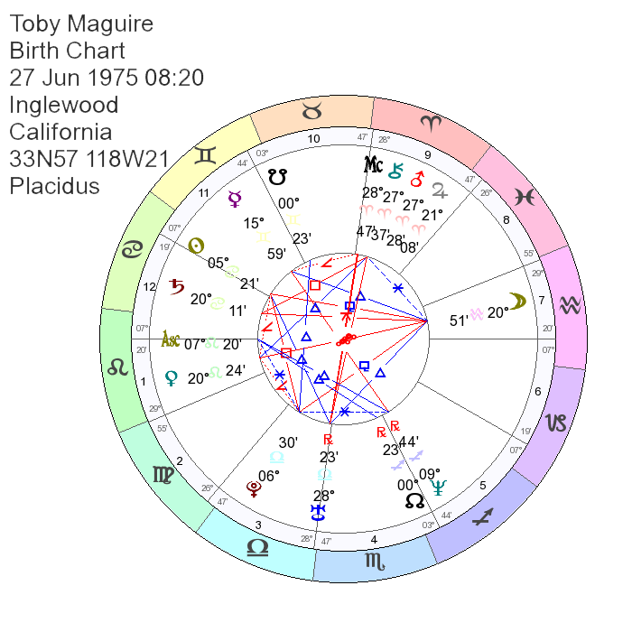 Tobey Maguire's Birth Chart