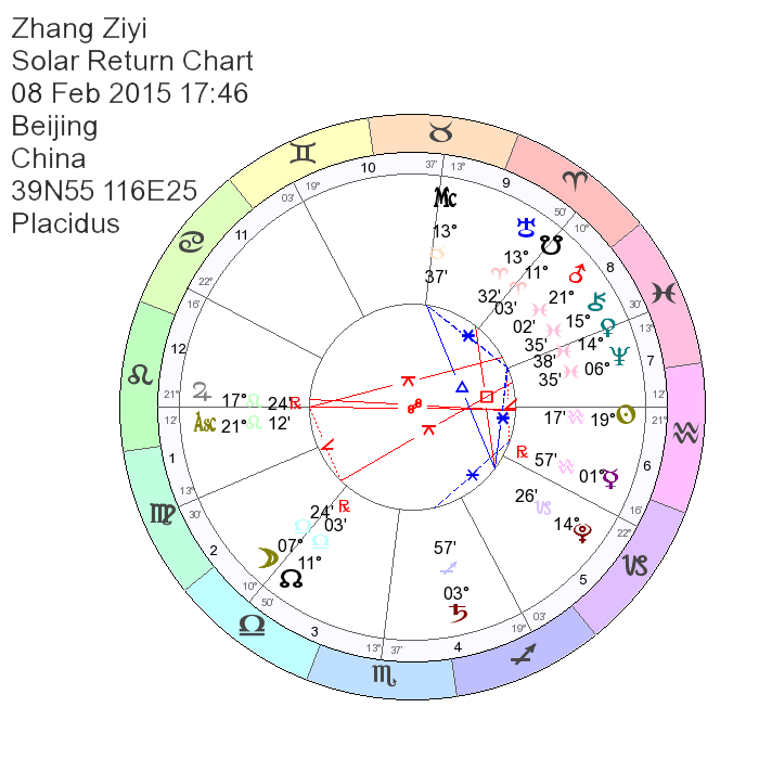 Zhang Ziyi Astrology Birth Chart Birthday Horoscope Reading