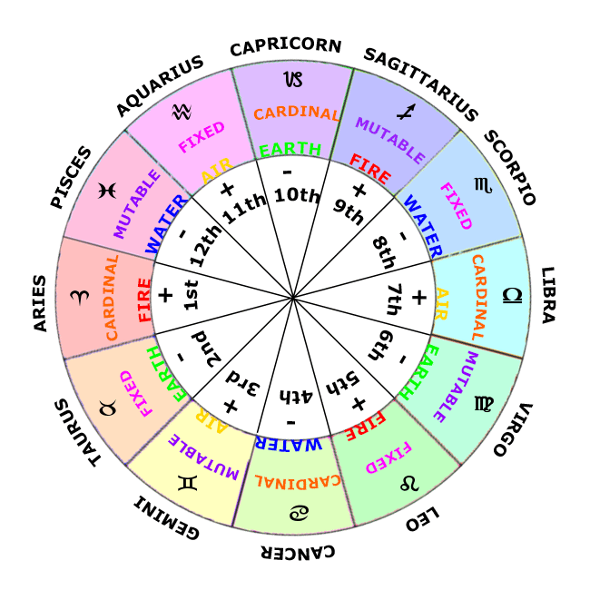 Houses in Astrology, Zodiac Sign Wheel