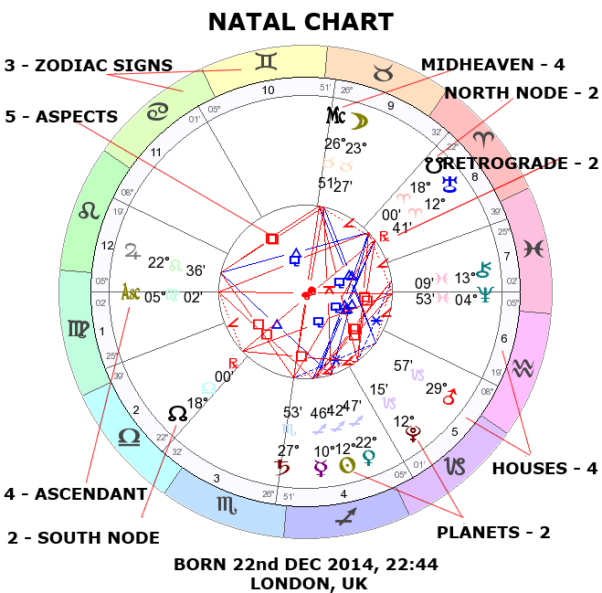 Learn Astrology  Natal Chart/Birth Chart/Horoscope - Free Online Step by Step